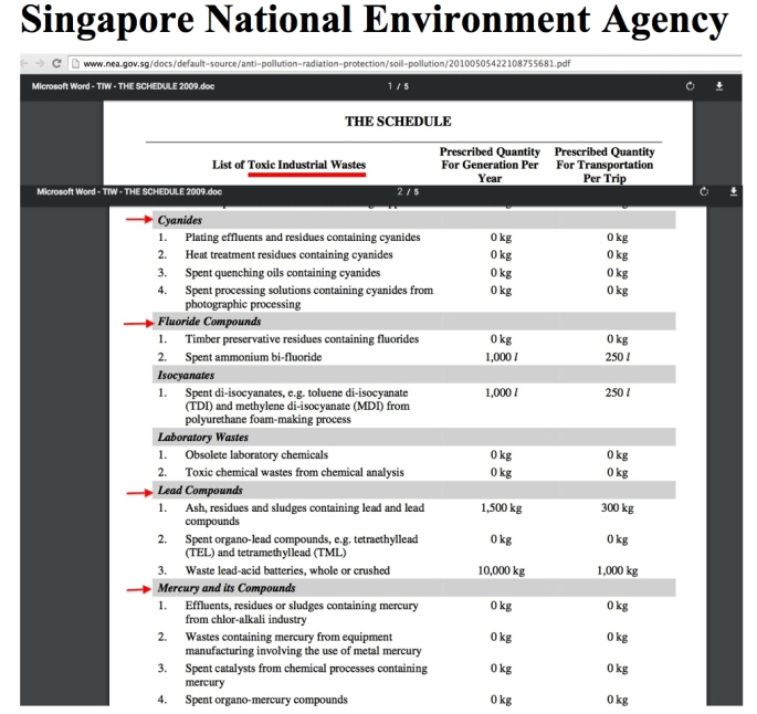 nea toxic waste list